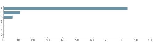 Chart?cht=bhs&chs=500x140&chbh=10&chco=6f92a3&chxt=x,y&chd=t:84,11,6,0,0,0,0&chm=t+84%,333333,0,0,10|t+11%,333333,0,1,10|t+6%,333333,0,2,10|t+0%,333333,0,3,10|t+0%,333333,0,4,10|t+0%,333333,0,5,10|t+0%,333333,0,6,10&chxl=1:|other|indian|hawaiian|asian|hispanic|black|white